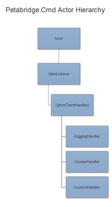 Petabridge.Cmd Actor Hierarchy